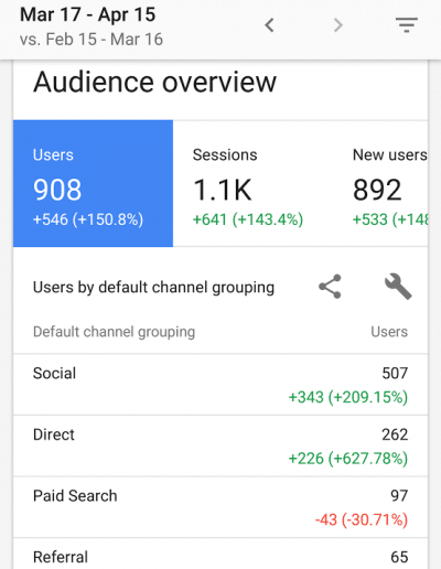 Google Analytics Real Estate Website 2nd month of website launch